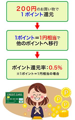 三井住友カードのポイント還元率