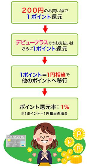 三井住友カード デビュープラスのポイント還元率
